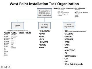 West Point Installation Task Organization