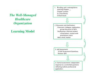 The Well-Managed Healthcare Organization Learning Model