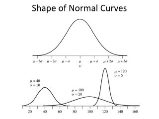 Shape of Normal Curves