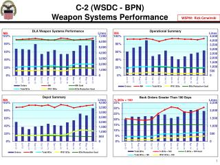 C-2  (WSDC -  BPN) Weapon Systems Performance