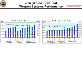 J-85 (WSDC - CBF-RG) Weapon Systems Performance