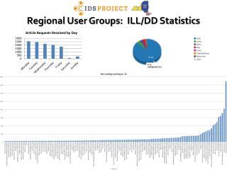 Regional User Groups:  ILL/DD Statistics