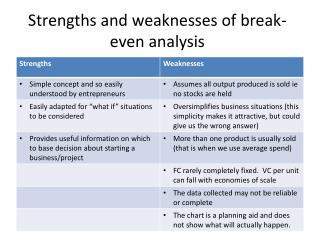 Strengths and weaknesses of break-even analysis