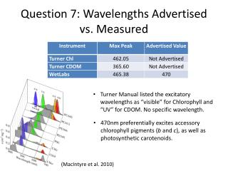 Question 7: Wavelengths Advertised vs. Measured