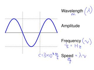 Wavelength  Amplitude Frequency Speed