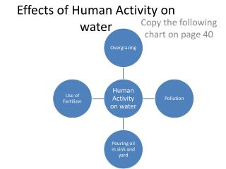 Effects of Human Activity on water