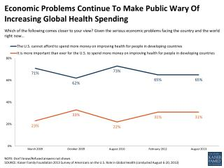 Economic Problems Continue To Make Public Wary Of Increasing Global Health Spending