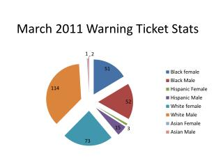 March 2011 Warning Ticket Stats