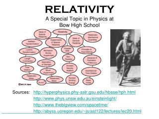 RELATIVITY A Special Topic in Physics at  Bow High School