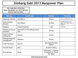 Simbang  Gabi  2013  Manpower Plan
