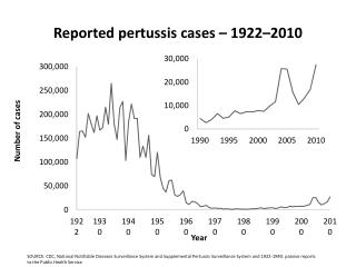 Reported pertussis cases – 1922–2010
