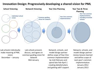 Innovation Design: Progressively developing a shared vision for PML