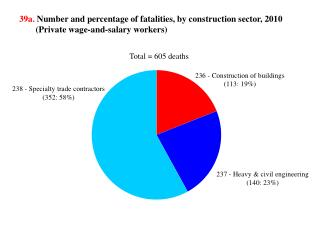 39b.  Rate of fatalities, by construction sector, 2003-2010  (Private wage-and-salary workers)