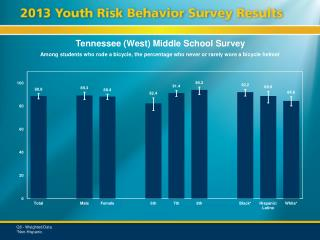 Tennessee (West) Middle School Survey