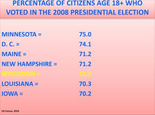 PERCENTAGE OF CITIZENS AGE 18+ WHO VOTED IN THE 2008 PRESIDENTIAL ELECTION