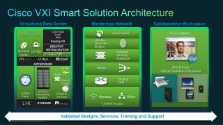 Cisco  VXI Smart  Solution Architecture