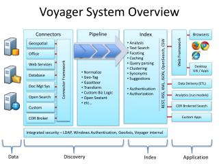 Voyager System Overview