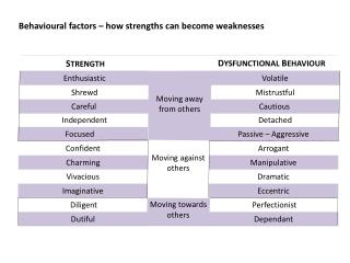 Behavioural factors – how strengths can become weaknesses