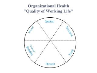 "Organizational  Health "" Quality  of  Working  Life"""