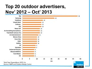 Top 20 outdoor advertisers,  Nov '  2012 –  Oct '  2013