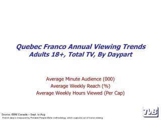 Quebec Franco Annual Viewing Trends Adults 18+, Total TV, By Daypart