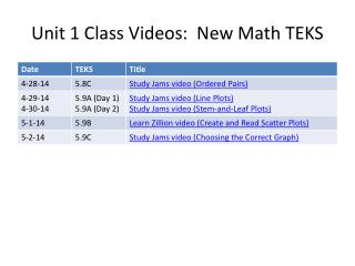 Unit  1 Class Videos :  New Math TEKS