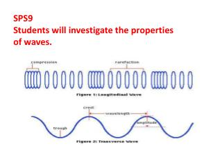 SPS9  Students will investigate the properties o f waves.