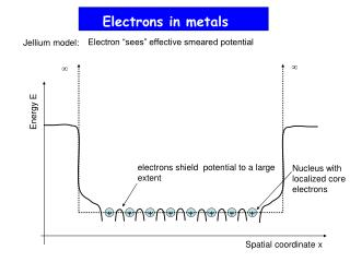 Electrons in metals