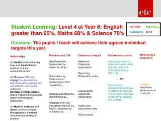 Student Learning: Level 4 at Year 6: English greater than 65, Maths 68  Science 70