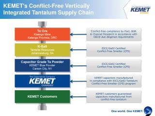 KEMET ' s Conflict-Free Vertically Integrated Tantalum Supply Chain