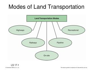 Modes of Land Transportation