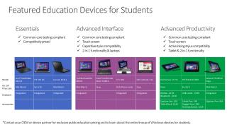 Featured Education Devices for Students
