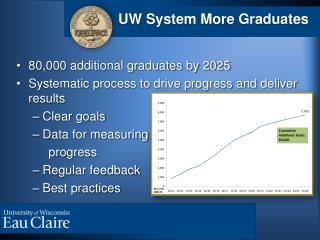UW System More Graduates