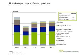 Finnish export value of wood products
