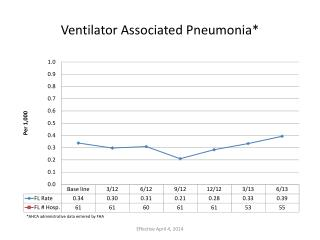 Ventilator Associated Pneumonia*