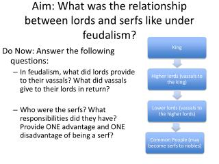 Aim: What was the relationship between lords and serfs like under feudalism?