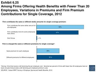 Firm is charged the same or different premiums for single coverage*: