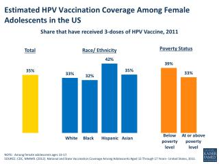 Estimated HPV Vaccination Coverage Among Female Adolescents in the US