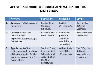 ACTIVITIES REQUIRED OF PARLIAMENT WITHIN THE FIRST NINETY DAYS