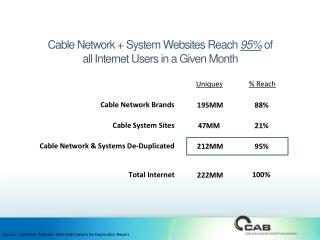 Cable Network + System Websites Reach  95%  of  all  Internet Users in a Given Month