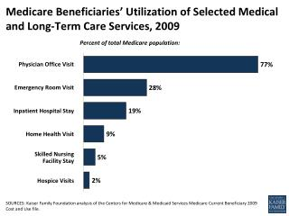 Medicare Beneficiaries' Utilization of Selected Medical and Long-Term Care Services, 2009