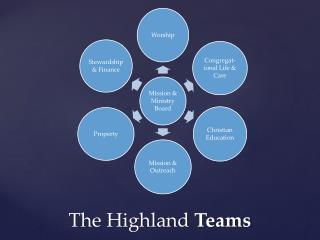 The Highland  Teams