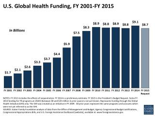 U.S. Global Health Funding, FY 2001-FY 2015
