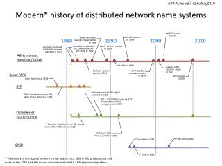 Modern* history of distributed network name systems