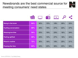 Newsbrands are the best commercial source for meeting consumers' need states
