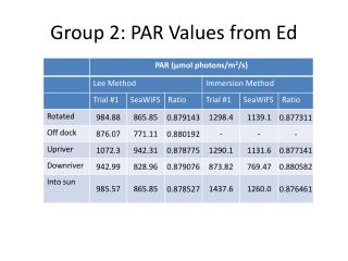 Group 2:  PAR Values from Ed