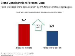 Brand Consideration: Personal Care