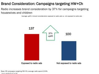 Brand Consideration: Campaigns targeting  HW+Ch