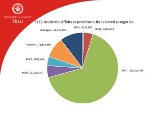 Salaries are increasingly  paid by tuition