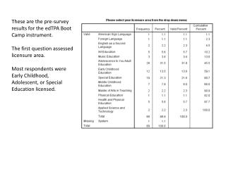These are the pre-survey results for the  edTPA  Boot Camp instrument.